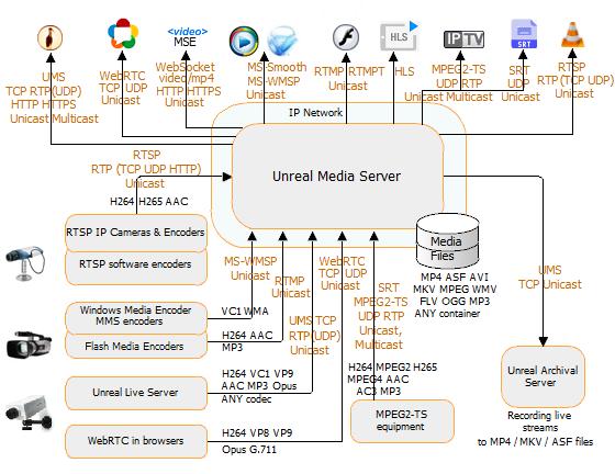 Unreal Media Server architecture