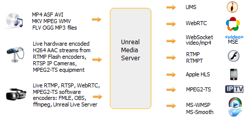 Unreal Media Server diagram